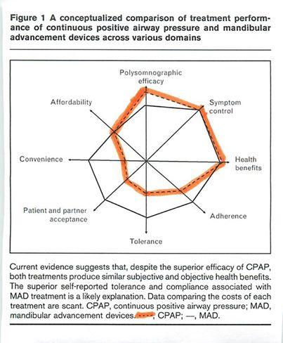 dental medicine providers no more snoring oral appliance therapy cpap diagram